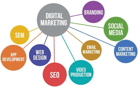 Is your digital marketing campaign really working